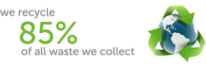 We recycle 85% of all the waste we collect
